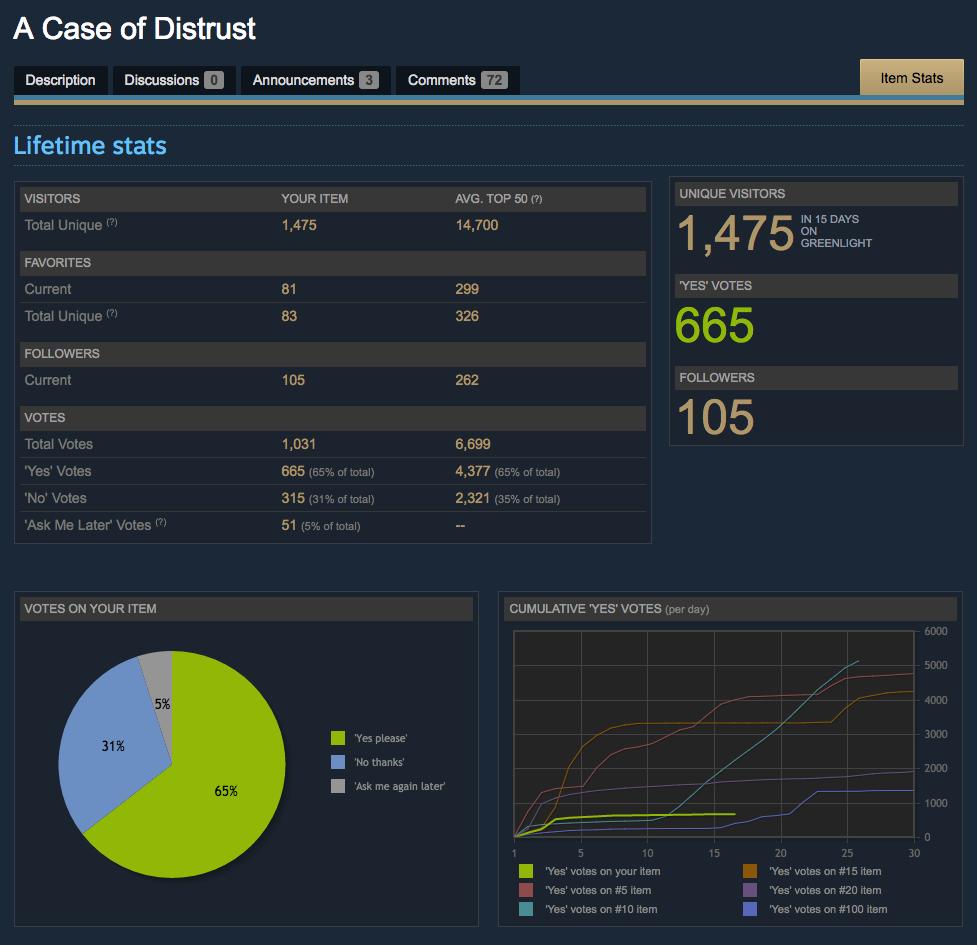 FinalGreenlightStats